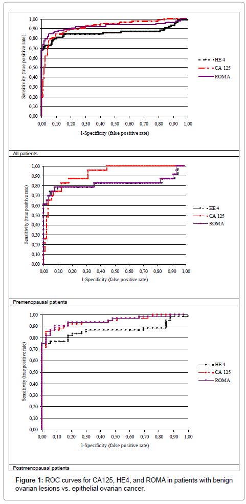 molecular-biomarkers-diagnosis-epithelial-ovarian