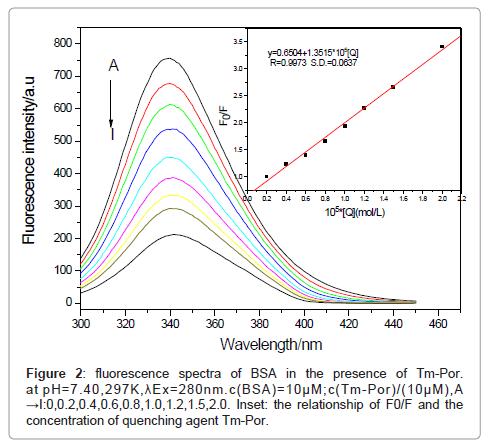 molecular-biomarkers-diagnosis-fluorescence-spectra