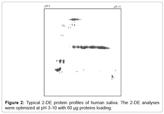 molecular-biomarkers-diagnosis-human-saliva