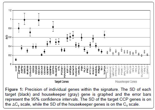 molecular-biomarkers-diagnosis-individual-genes