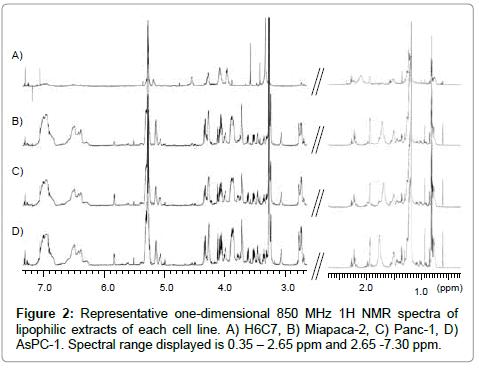 molecular-biomarkers-diagnosis-lipophilic-extracts