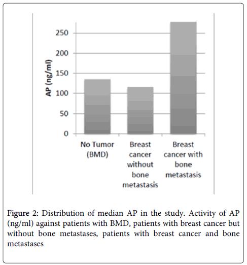 molecular-biomarkers-diagnosis-metastases