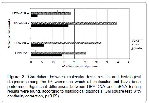 molecular-biomarkers-diagnosis-molecular-tests