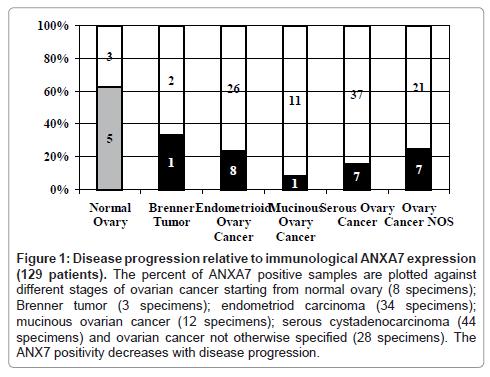 molecular-biomarkers-diagnosis-ovarian-cancer