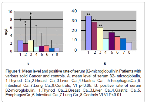 molecular-biomarkers-diagnosis-positive-rate