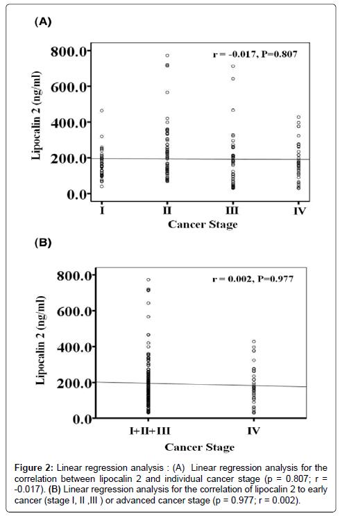 molecular-biomarkers-diagnosis-regression-analysis