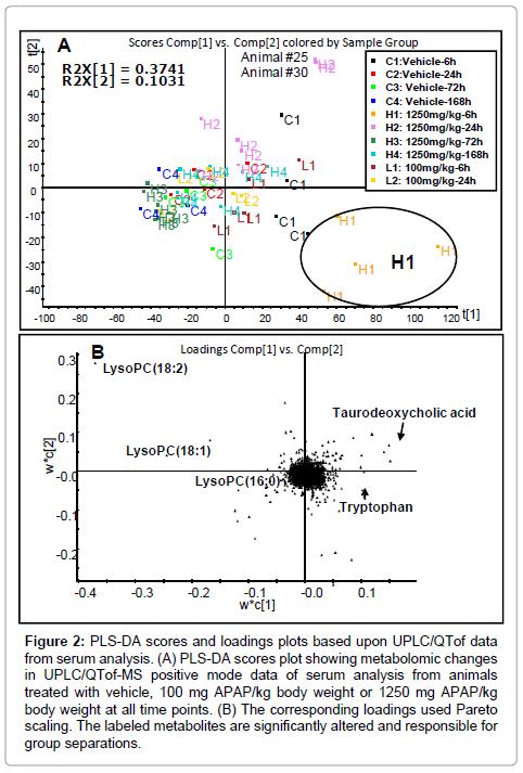 molecular-biomarkers-diagnosis-serum-analysis