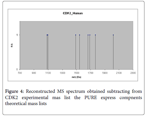 molecular-biomarkers-diagnosis-spectrum-obtained