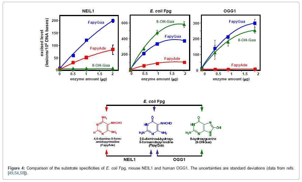molecular-biomarkers-diagnosis-standard-deviations