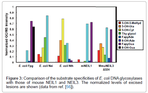molecular-biomarkers-diagnosis-substrate-specificities