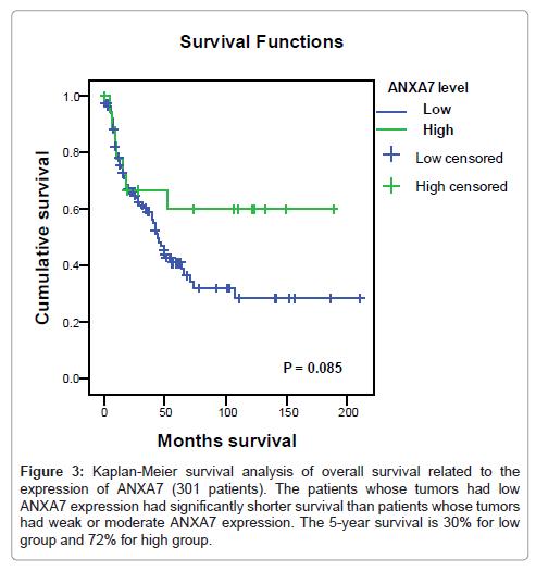 molecular-biomarkers-diagnosis-survival-related