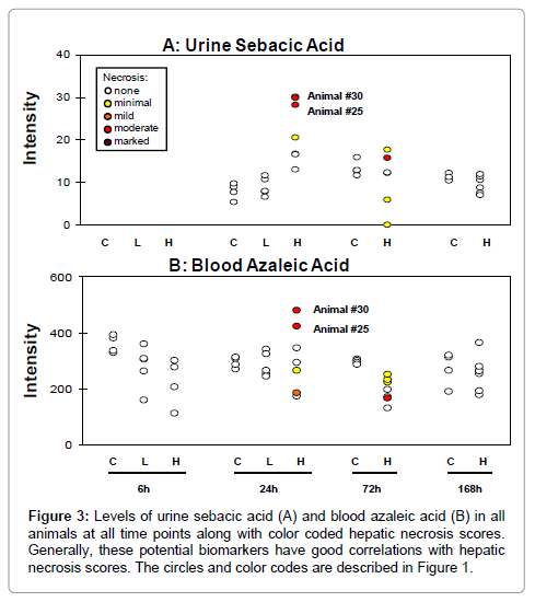 molecular-biomarkers-diagnosis-taurocholic-acid