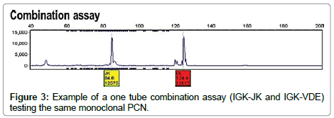 molecular-biomarkers-diagnosis-testing-monoclonal-PCN
