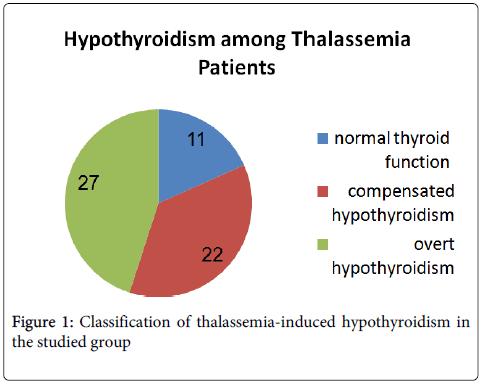molecular-biomarkers-diagnosis-thalassemia-induced