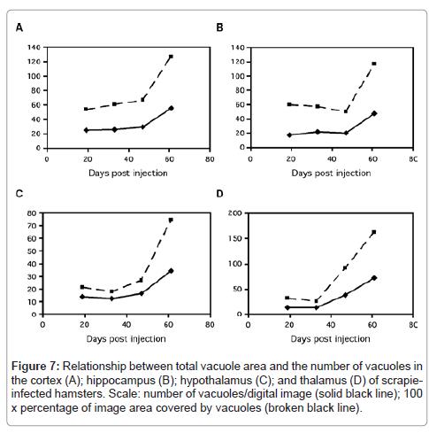 molecular-biomarkers-diagnosis-vacuolesl