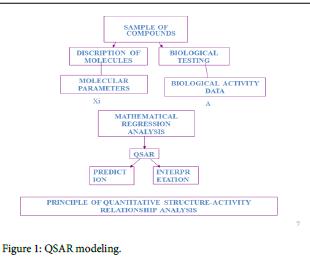 molecular-genetic-QSAR-modeling