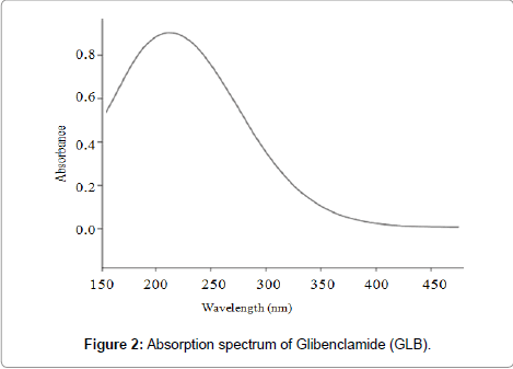 molecular-genetic-medicine-Absorption-spectrum-Glibenclamide