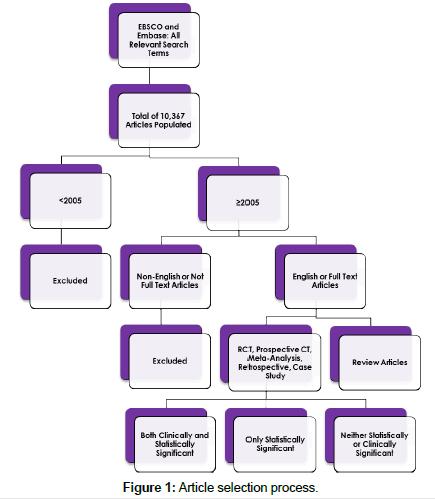 molecular-genetic-medicine-Article-selection-process