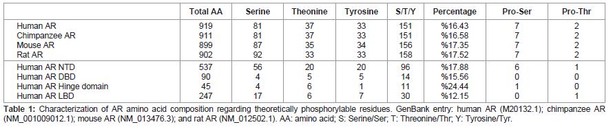 molecular-genetic-medicine-Characterization-AR-amino-acid