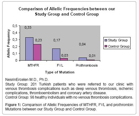 molecular-genetic-medicine-Comparison-Allelic-Frequencies