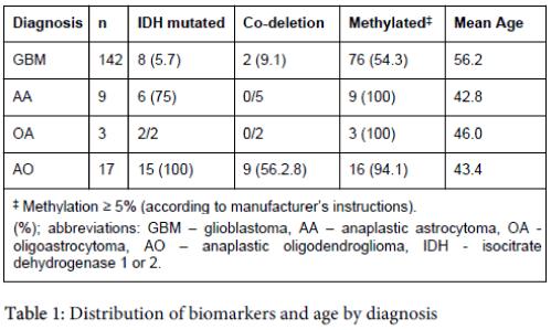 molecular-genetic-medicine-Distribution-biomarkers