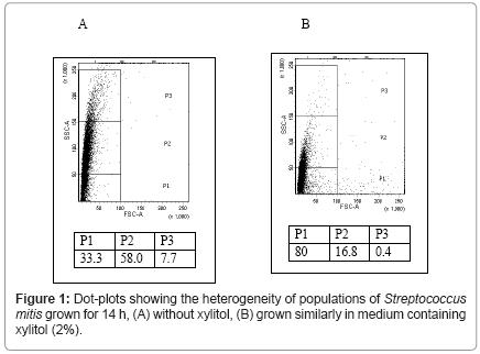 molecular-genetic-medicine-Dot-plots-showing-heterogeneity