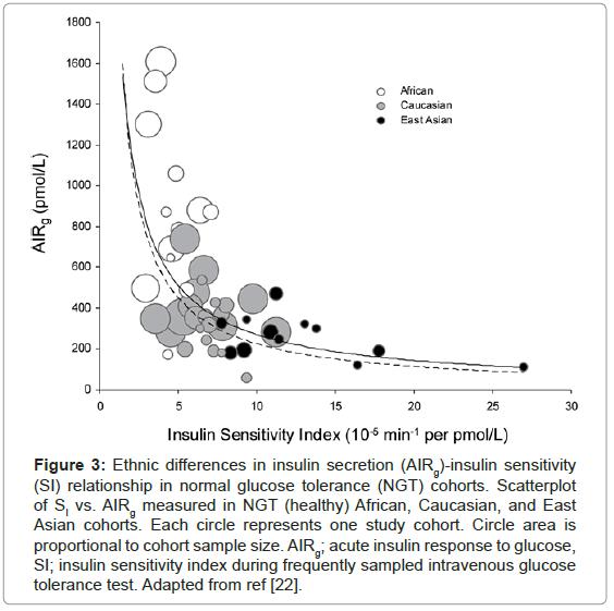 molecular-genetic-medicine-Ethnic-differences-insulin-secretion
