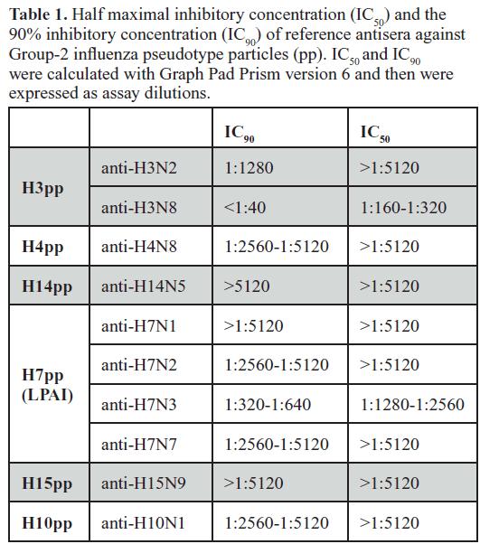 molecular-genetic-medicine-Half-maximal-inhibitory