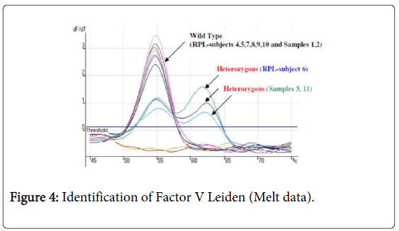 molecular-genetic-medicine-Identification-Factor