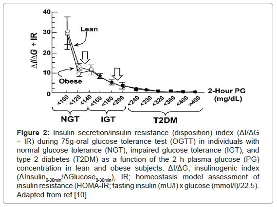 molecular-genetic-medicine-Insulin-secretion-insulin-resistance