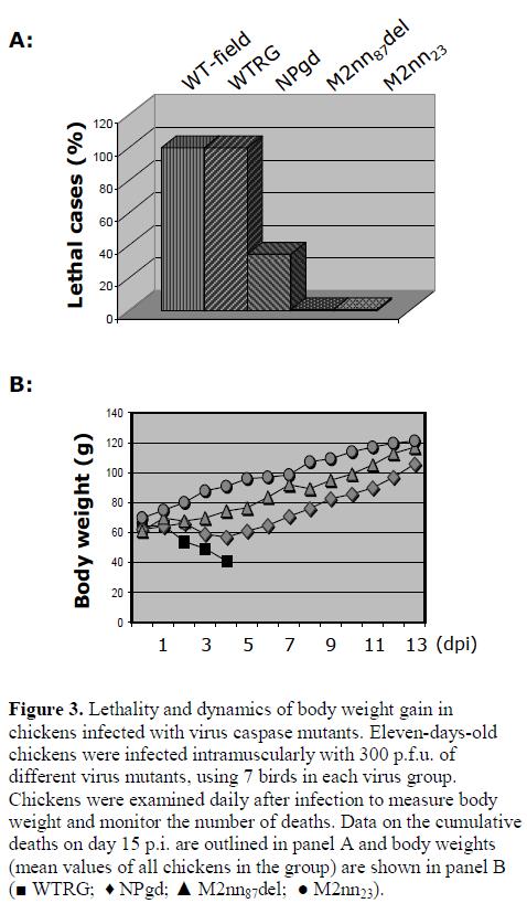molecular-genetic-medicine-Lethality-dynamics