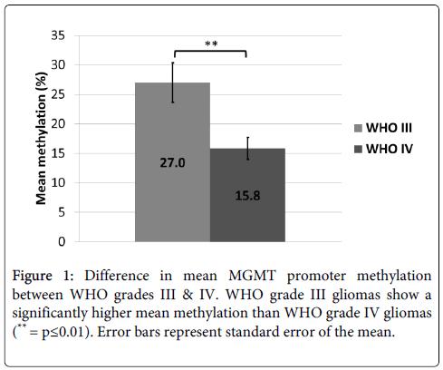 molecular-genetic-medicine-MGMT-promoter-methylation