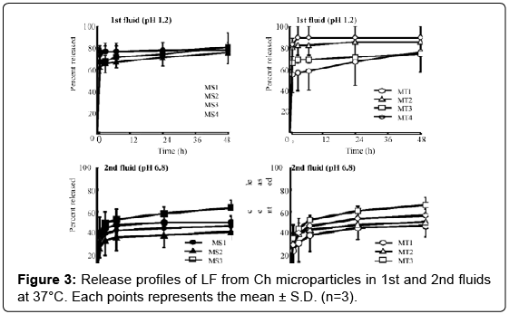 molecular-genetic-medicine-Release-profiles-microparticles