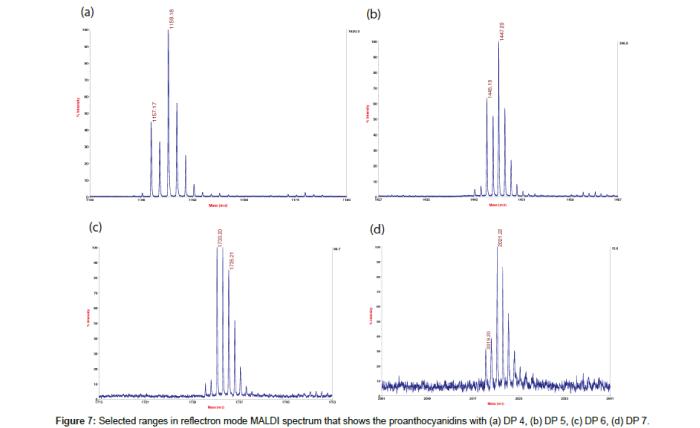 molecular-genetic-medicine-Selected-ranges