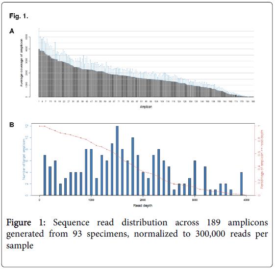 molecular-genetic-medicine-Sequence-read-distribution
