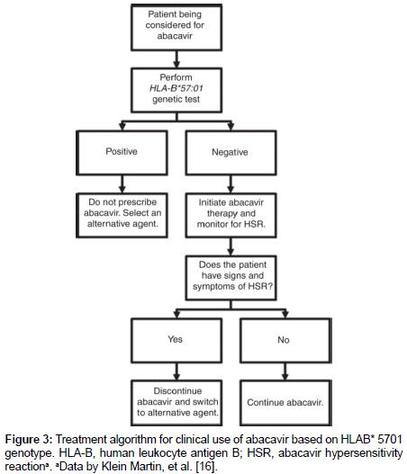 molecular-genetic-medicine-Treatment-algorithm