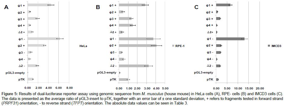 molecular-genetic-medicine-absolute-data-values