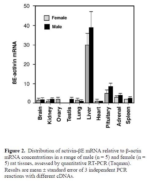 molecular-genetic-medicine-concentrations-range