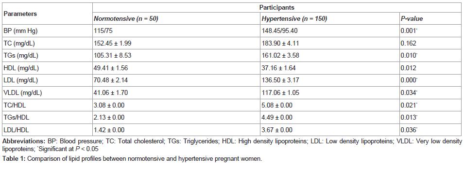 molecular-genetic-medicine-hypertensive-pregnant