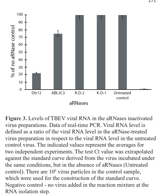 molecular-genetic-medicine-inactivated-virus-preparations
