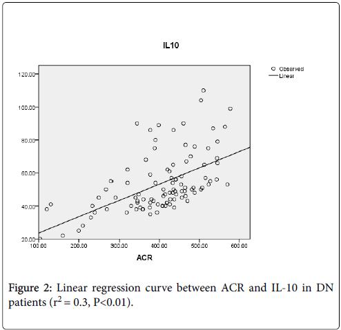 molecular-genetic-medicine-linear-regression