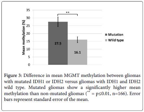 molecular-genetic-medicine-non-mutated-gliomas