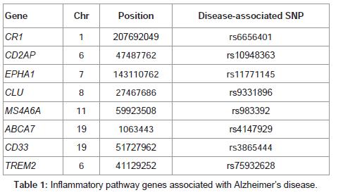 molecular-genetic-medicine-pathway-genes