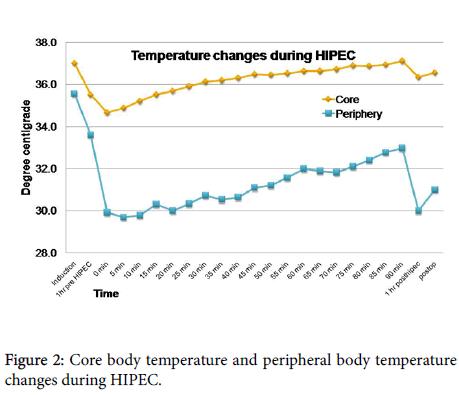 peripheral-body-temperature