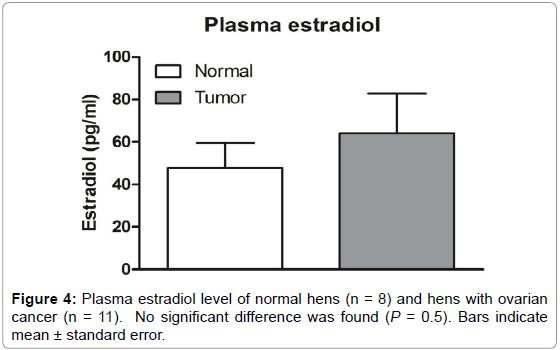 molecular-genetic-medicine-plasma-estradiol
