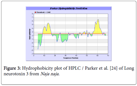 molecular-genetic-medicine-plot-HPLC