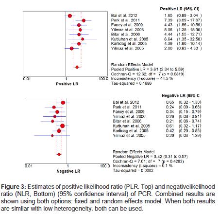 molecular-genetic-medicine-positive-likelihood-ratio
