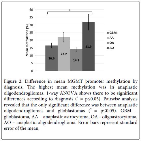 molecular-genetic-medicine-promoter-methylation