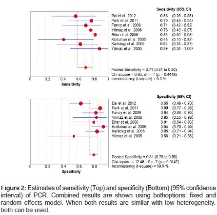 molecular-genetic-medicine-random-effects-model