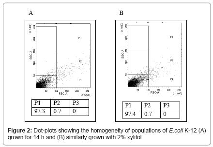 molecular-genetic-medicine-showing-homogeneity-populations